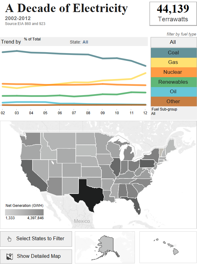 Tableau Dashboard Examples in the Wild - Datalabs Agency