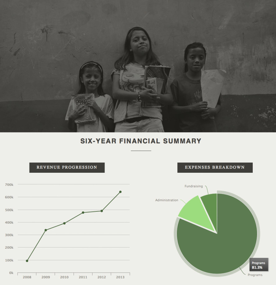 Lemonade Intl - Digital Annual Report