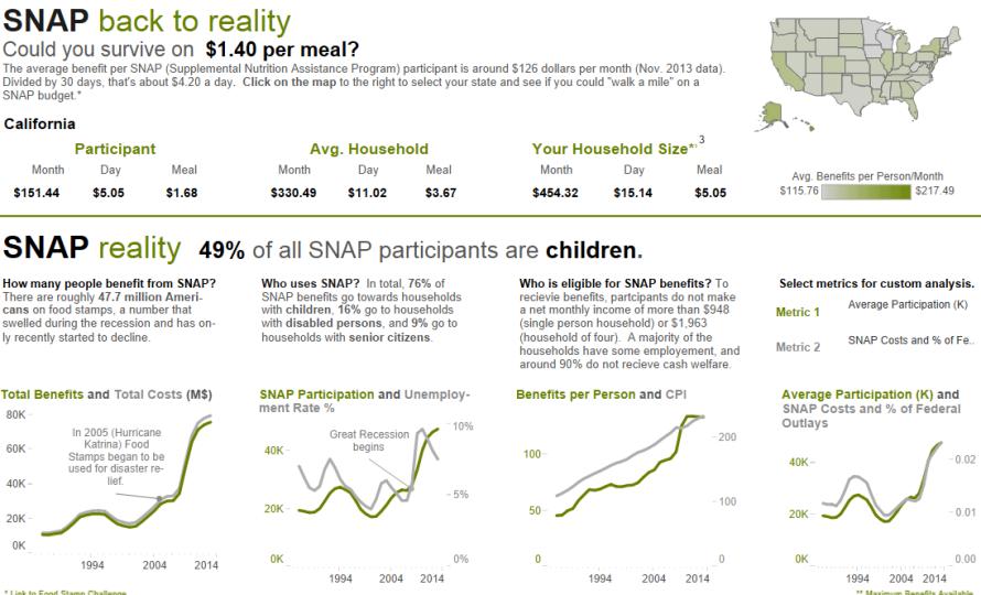 Who Is On Food Stamps Demographics