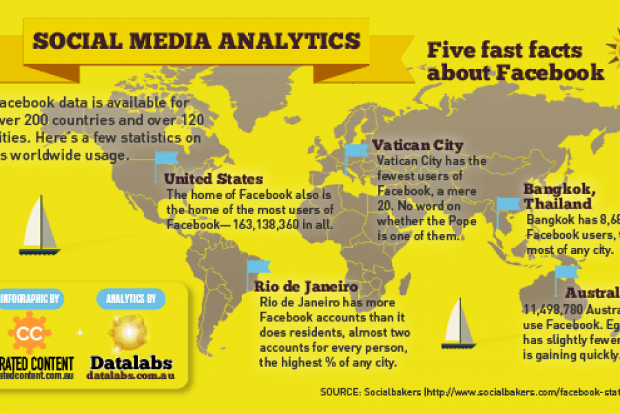 Social Media Analytics Infographic — Five Fast Facebook Facts