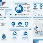 InfographicReport-Victoria-Dairy