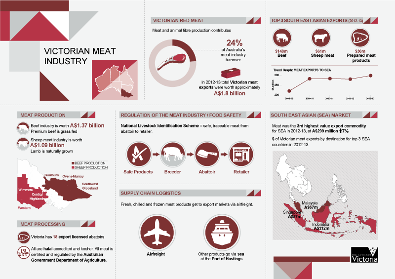 Infographic Report for the State Government of Victoria on Meat