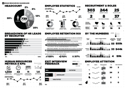 Business Intelligence Dashboard for Human Resources Department Image