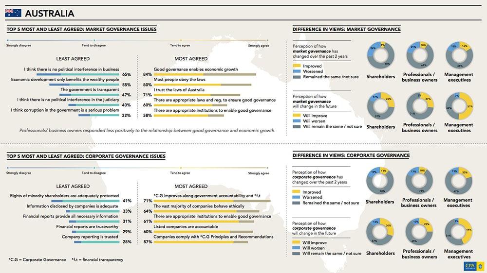 CPA Australia Infographic Reports