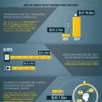 Infographic Report about Programmatic Advertising
