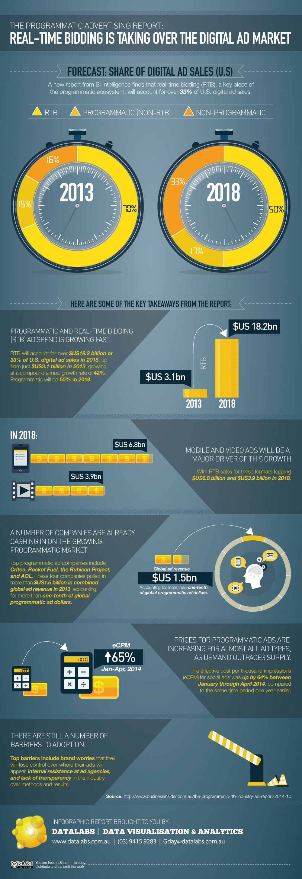 Programmatic Advertising Infographic Report