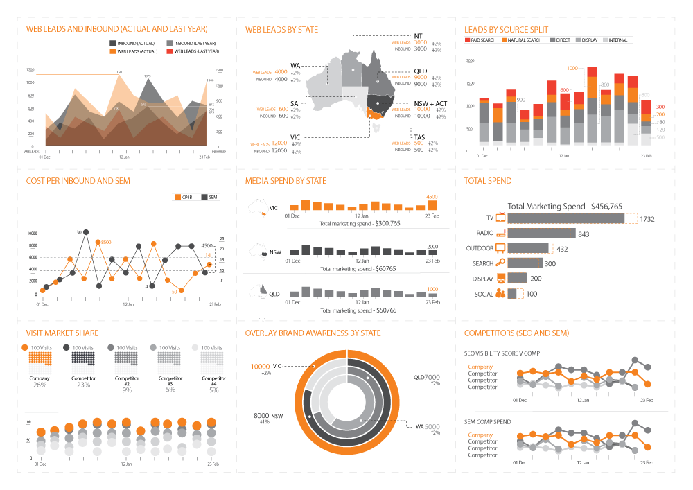 Healthcare Marketing Dashboard