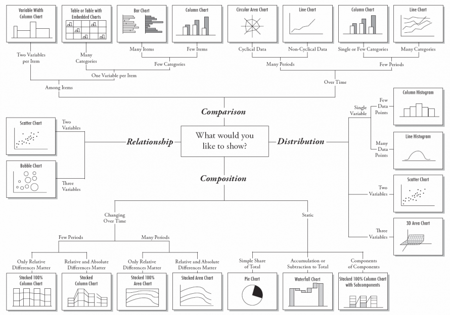 Chart via Digital Inspiration