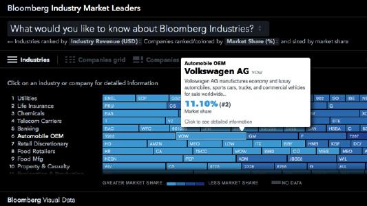 interactive data visualisation example: Bloomberg finance data