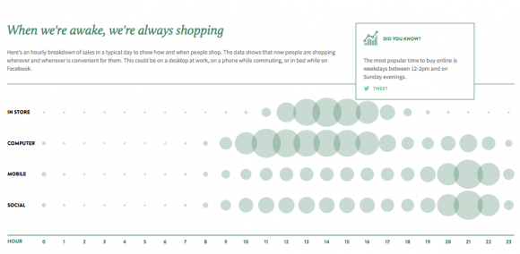 Shopify Information Visualisation - Annual Report