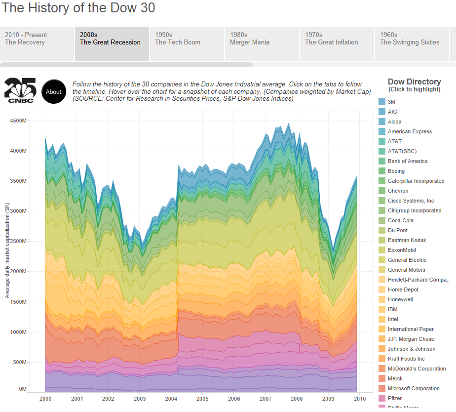 Tableau Dashboard - History of the DOW 30