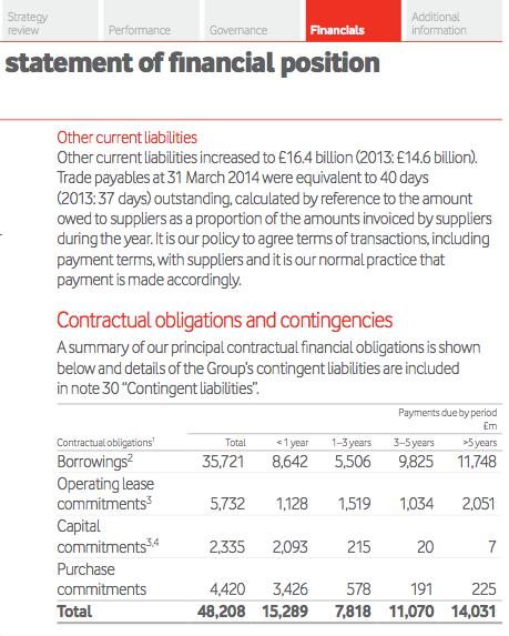 Vodaphone Financials - Annual Report Design