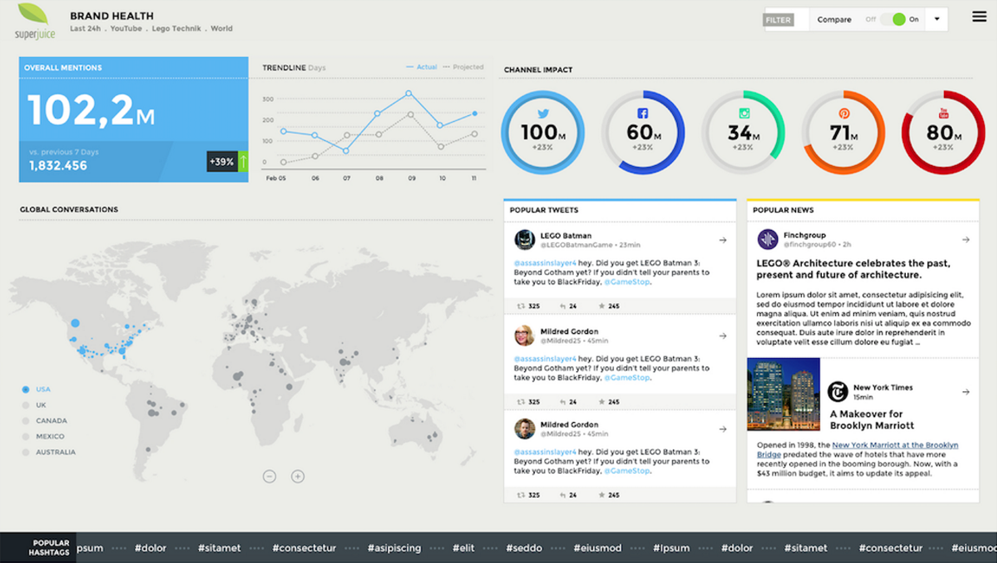 6 of the best marketing dashboards