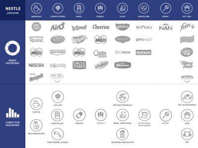 Nestle-Dashboard-v2