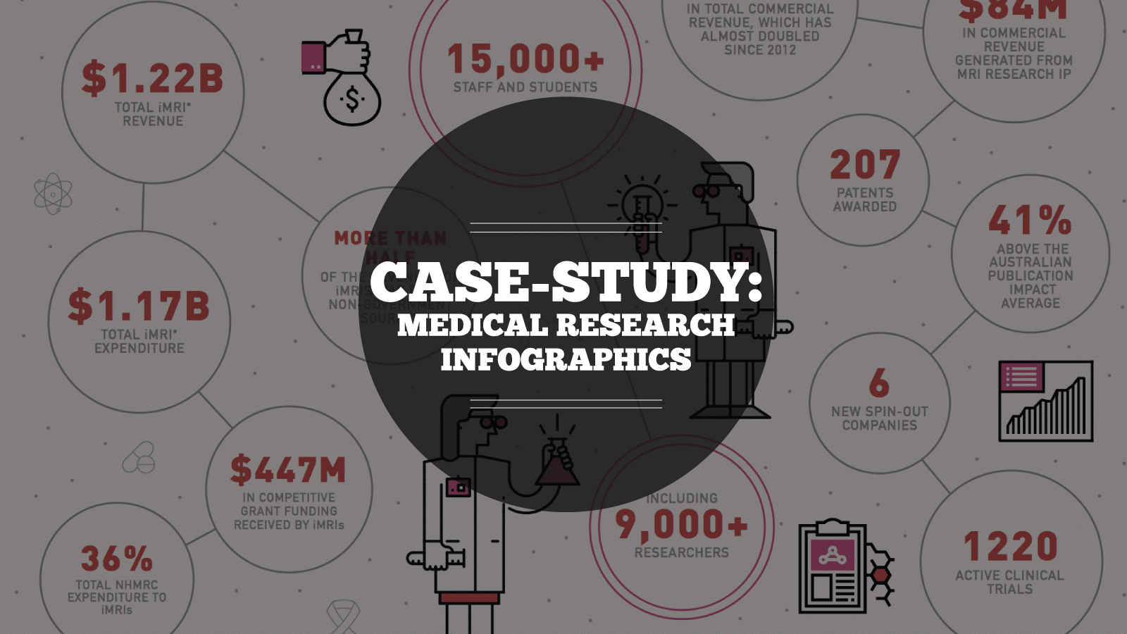 Case-study: Medical Research Infographic