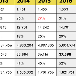 Table Data Visualisation