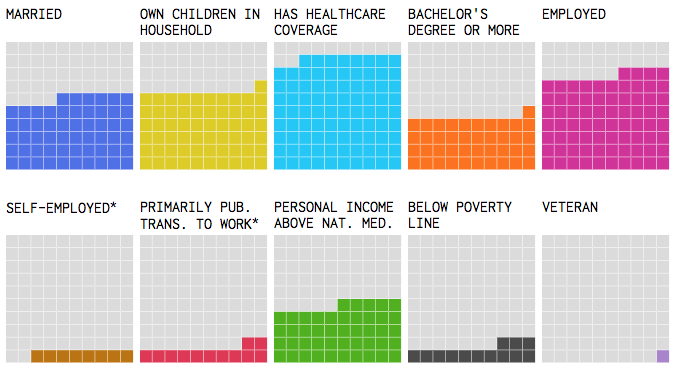5 of the Most Fascinating Interactive Data Visualizations