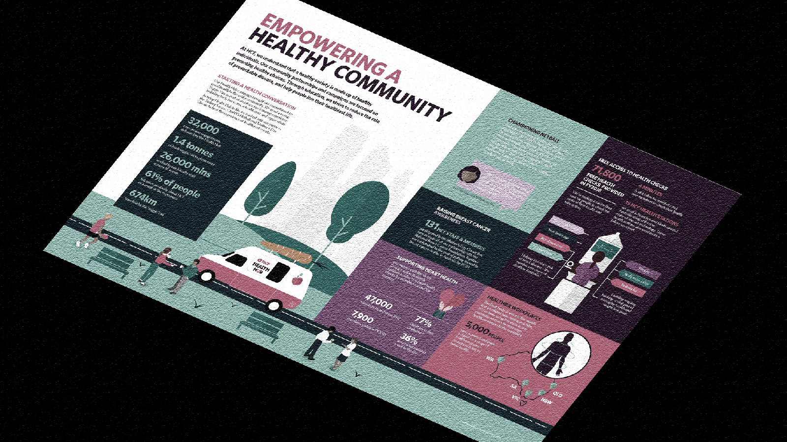 Visual Case Study – Infographic Annual Report
